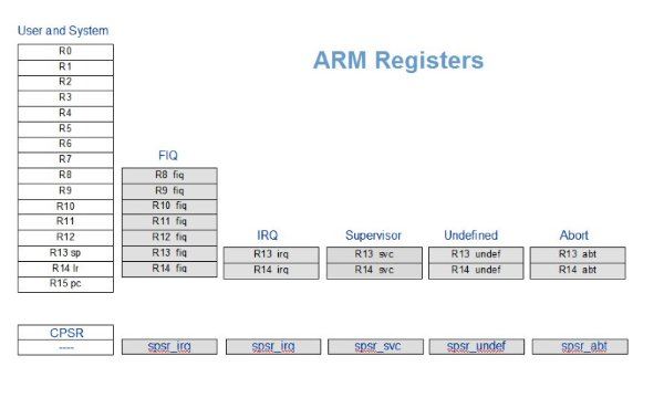 Arm Registers